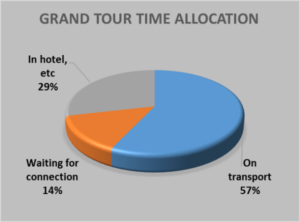 Pie chart of time travelling, waiting and other activities